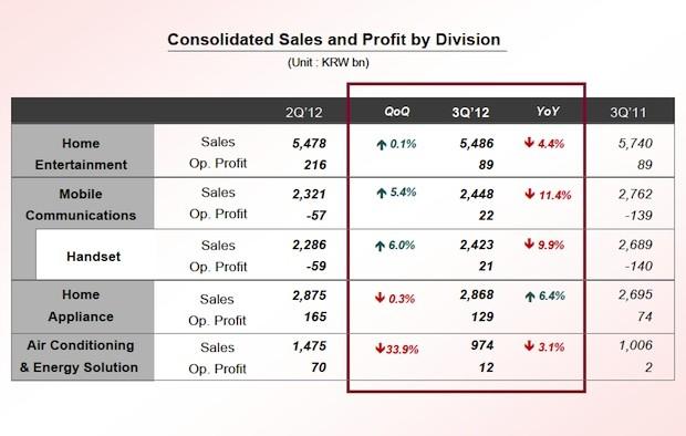 LG получила $138,6 млн чистой прибыли в III квартале 2012