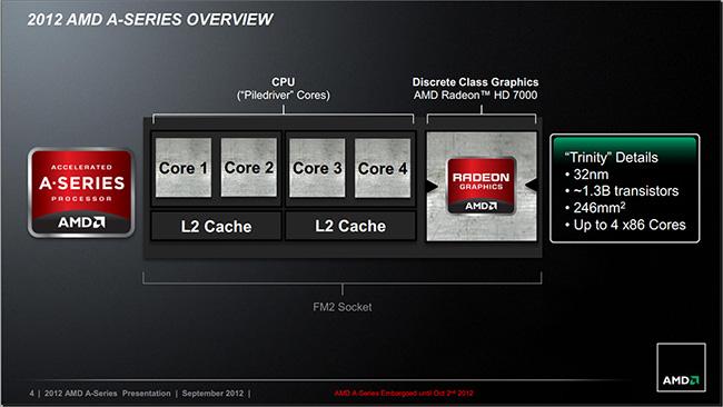 Платформа Socket FM2: тест процессора AMD A10-5800K