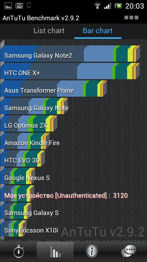 Краткий обзор смартфона Sony Xperia Neo L