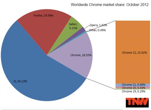 Браузерные войны: IE9 захватил 20% рынка, Firefox упал ниже 20%, а Chrome второй месяц теряет пользователей