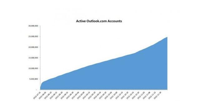 В Outlook.com зарегистрировано больше 25 млн пользователей