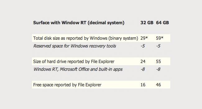 В младшей модели планшета Microsoft Surface пользователю доступно лишь 16 ГБ емкости накопителя
