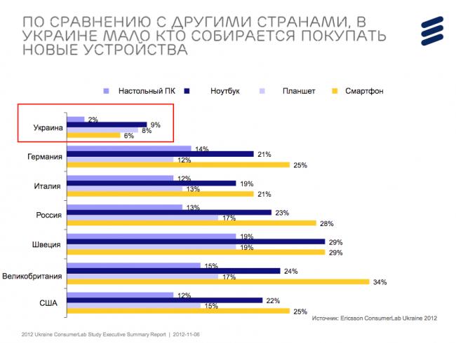 Ericsson ConsumerLab: Украинцы пользуются интернетом активней, чем жители Западной Европы и США