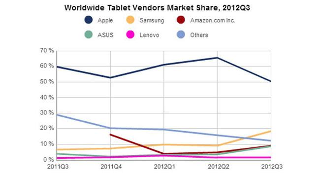 IDC: объемы рынка планшетов растет, но доля Apple снижается