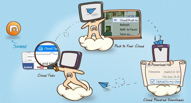 Maxthon Cloud: лучший альтернативный браузер