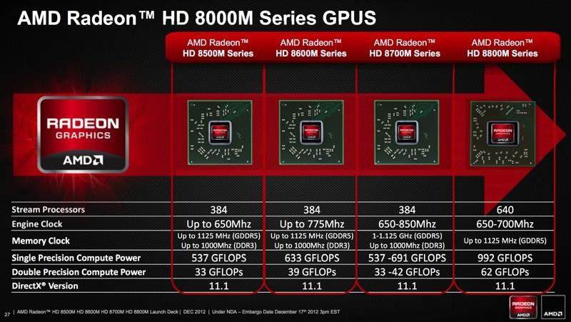 AMD Radeon HD 7600M Graphics Drivers for Windows XP