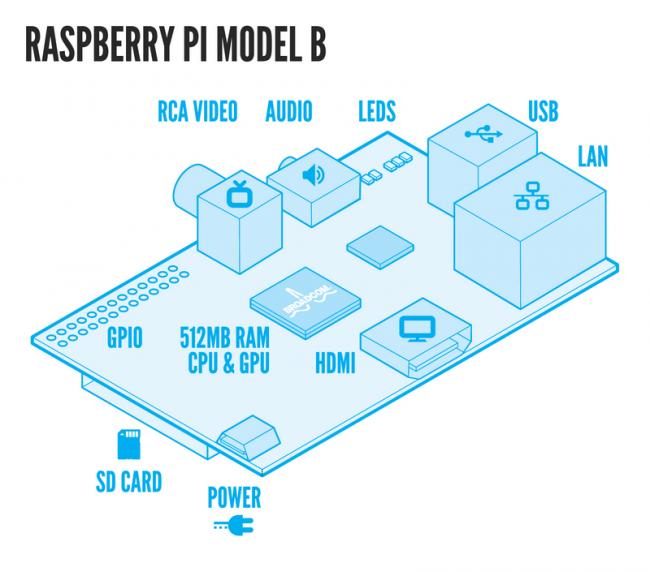 Компьютер размером с кредитку: обзор Raspberry Pi