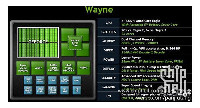 Стали известны характеристики мобильного процессора NVIDIA Tegra 4