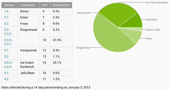ОС Jelly Bean попала на 10% Android-устройств