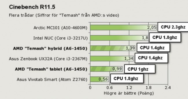 AMD Temash Performance Diags