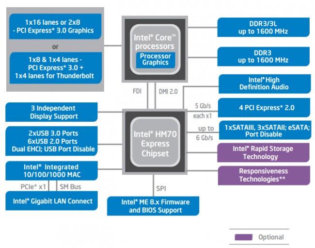 ASUS_C8HM70-I_HDMI_Intel_HM70