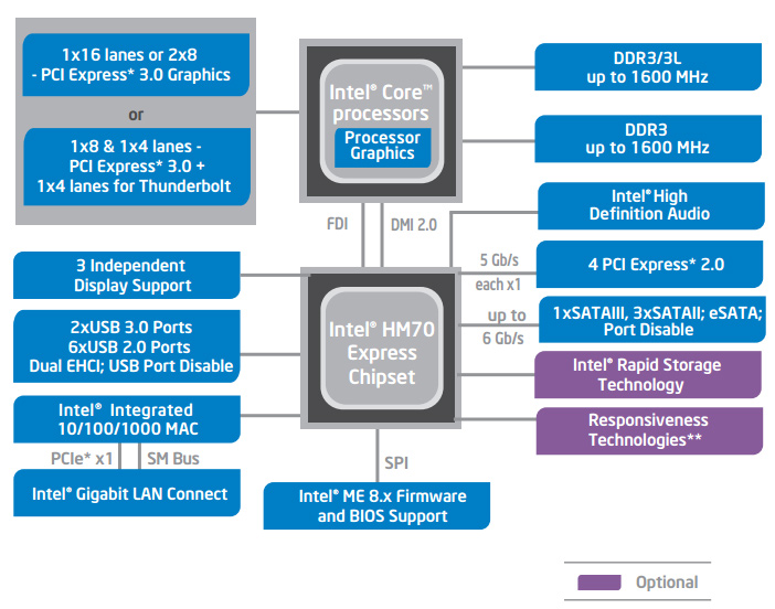 INTEL PANTHER POINT HM76 DRIVER FOR WINDOWS 10