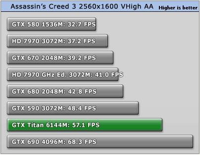 GeForce_GTX_Titan_Assassins_Creed3_2