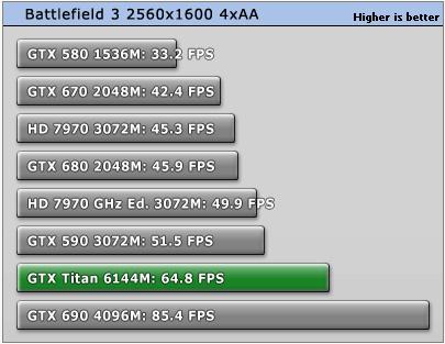GeForce_GTX_Titan_Battlefield3_3