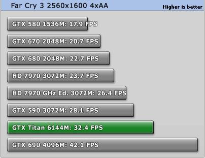 GeForce_GTX_Titan_Far_Cry3_4