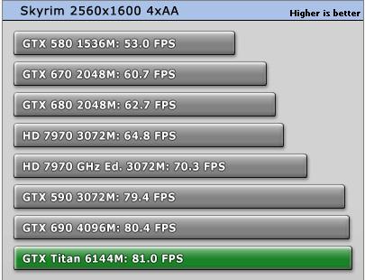 GeForce_GTX_Titan_Skyrim_7