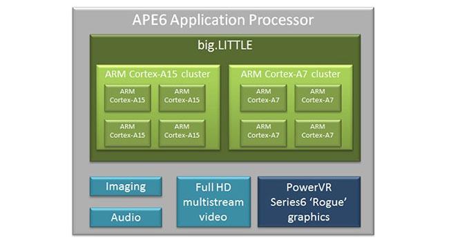 Renesas анонсировала мобильный процессор APE6 на базе архитектуры  big.LITTLE