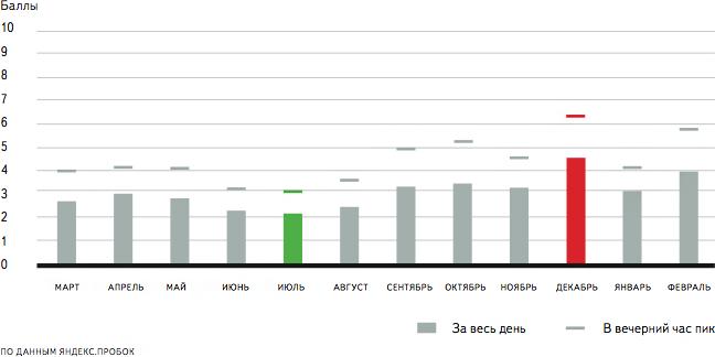 Ответы Mail Ru: Как определяются пробки на дорогах, а