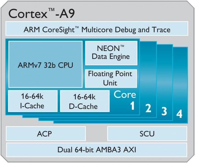 Схема строения однокристальной системы с четырьмя ядрами ARM Cortex-A9
