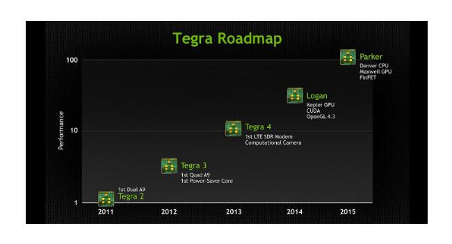 Глава NVIDIA рассказал о мобильных процессорах Tegra 5 и Tegra 6