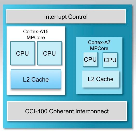 Схема однокристальной системы big.LITTLE с процессорными ядрами ARM Cortex-A15 (big) и Cortex-A7 (LITTLE)