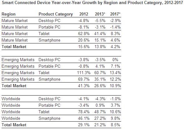 IDC: в 2012 году было продано более 1 млрд «Умных подключенных устройств»