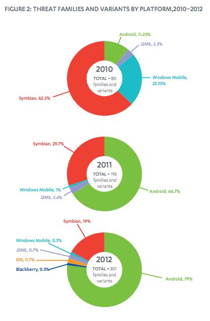 В 2012 году на долю Android пришлось около 79% от общего количества мобильных угроз