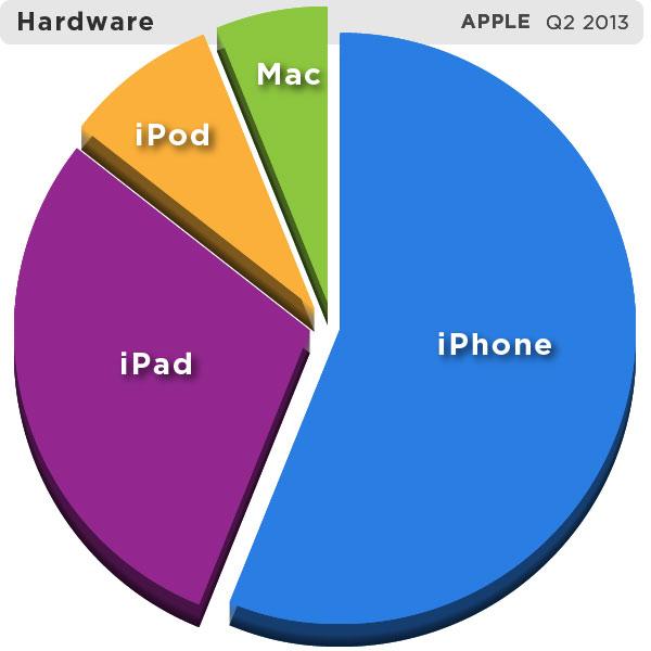 01-4-Apple-Q2-2013