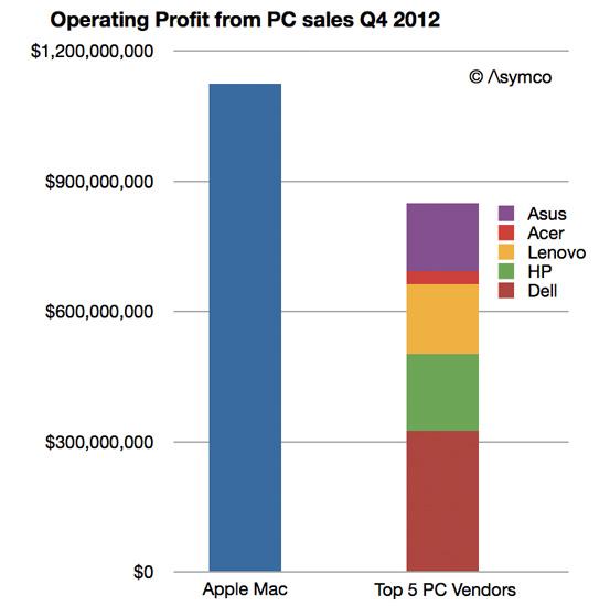 Apple продает лишь 5% компьютеров, но получает 45% операционной прибыли этого рынка