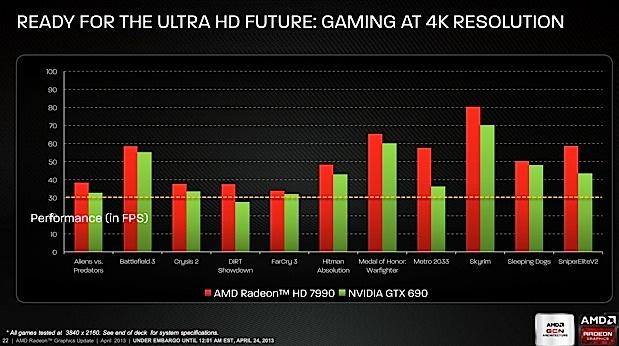 AMD выпустила двухчиповую видеокарту Radeon HD 7990, позволяющую запускать игры в Ultra HD (4K) разрешении