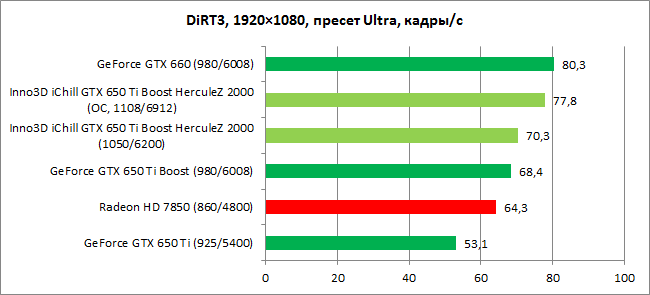 Обзор видеокарты Inno3D iChill GTX 650 Ti Boost HerculeZ 2000