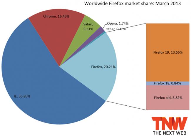 Net Applications: на долю Internet Explorer приходится 55,83% рынка браузеров