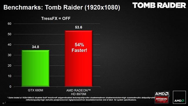AMD выпустила новую флагманскую мобильную видеокарту Radeon HD 8970M