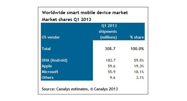 Canalys: Android установлена на 75% смартфонов, отгруженных в первом квартале 2013 года