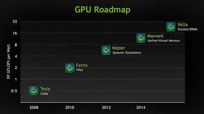 NVIDIA Roadmap 650