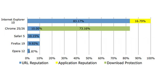 NSS Labs: Internet Explorer 10 является наиболее безопасным браузером