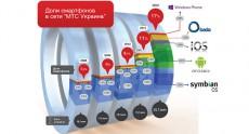 В сети «МТС Украина» используется более 3,7 млн смартфонов