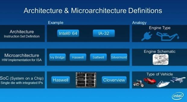Микроархитектура Intel Silvermont обеспечит 3-кратный прирост производительности процессоров
