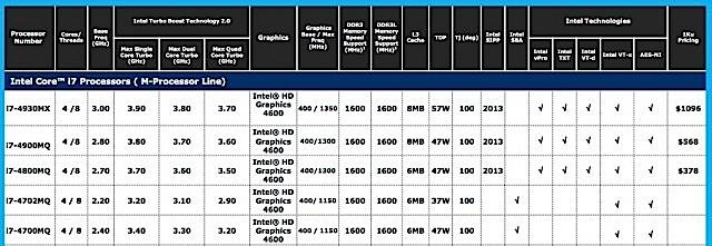 Стали известны характеристики и цены процессоров Intel Haswell