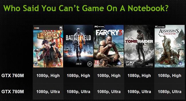 NVIDIA выпустила четыре производительных мобильных видеокарты серии GeForce GTX 700M