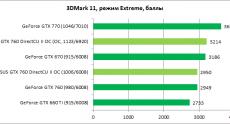 ASUS_GTX760_diags1
