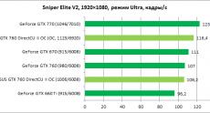 ASUS_GTX760_diags6