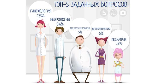 Гинекология - самая популярная тема вопросов на сервисе «Здоровье Mail.Ru»