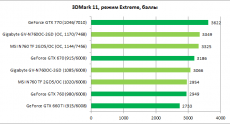 GeForce_GTX760_MSI-Gigabyte_diags1