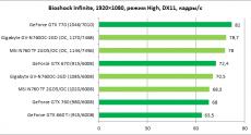 GeForce_GTX760_MSI-Gigabyte_diags10