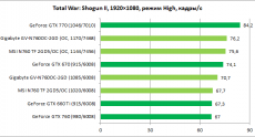 GeForce_GTX760_MSI-Gigabyte_diags11