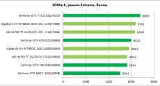 GeForce_GTX760_MSI-Gigabyte_diags2