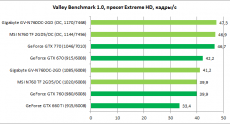 GeForce_GTX760_MSI-Gigabyte_diags4