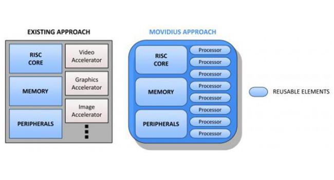 Movidius разработала высокопроизводительный экономичный чип