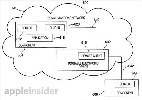 Патент Apple описывает использование мобильного устройства в качестве универсального пульта ДУ для всех домашних систем